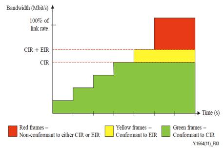 CIREIR - Medidas de activación de circuitos Ethernet - RFC2544 vs Y.1564