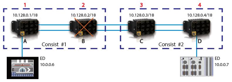 IEC61735 – Redes Ethernet a bordo de trenes – Los Miércoles de Tecnología