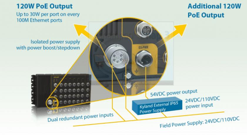 poe 1024x559 - Nueva gama de switches embarcados IEC61375 (TTDP, R-NAT y bypass)