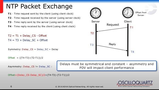 ntp packet exchange - Protocolo NTP - Los Miércoles de Tecnología