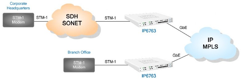 IP6763 STM1 extension2 - Soluciones TDM over IP para transporte de servicios legacy sobre redes IP