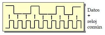 sincrono - Introducción a la tecnología de módems (II)