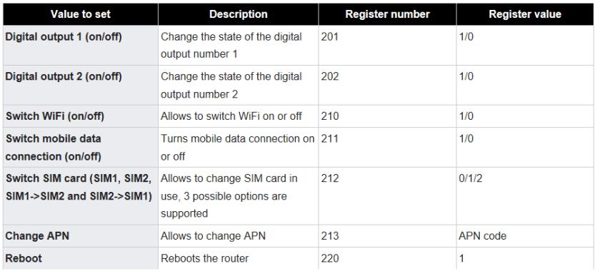 rut modbus set - ¿ Cómo monitorizar o configurar nuestro router Teltonika a través del protocolo Modbus ?