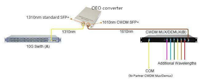 10G OEO para conexión de un switch 10G a un mux CWDM