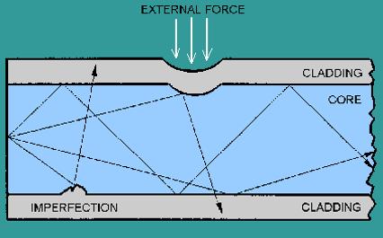 fiber bending - Fibra óptica - Conceptos Básicos