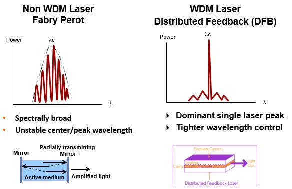 Fibra óptica – Tipos de fuente de luz, dispersión, las '3R' y optical budget