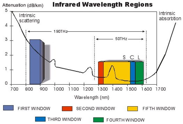 wavelenghts - Fibra óptica - Conceptos Básicos
