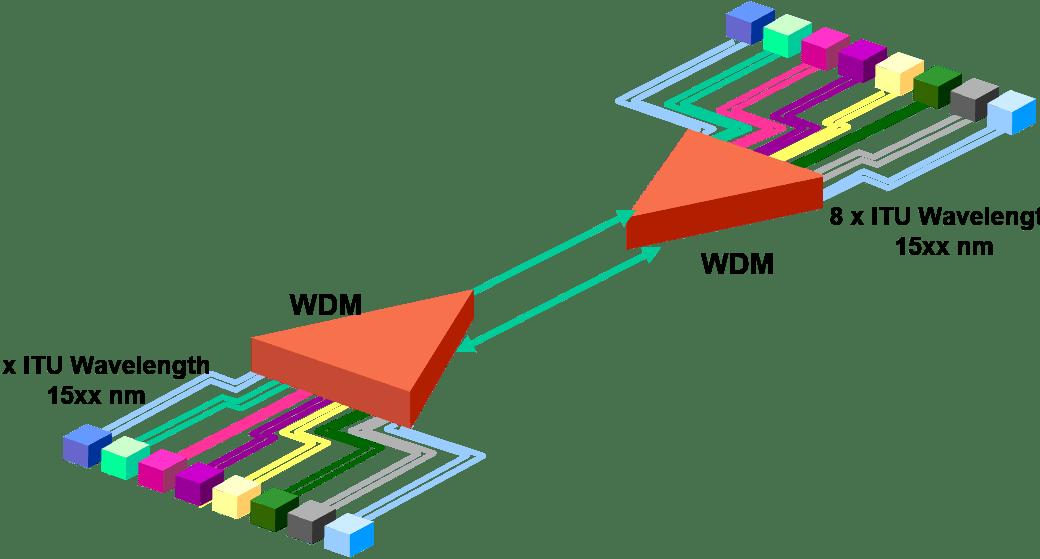 Fibra óptica – CWDM y DWDM