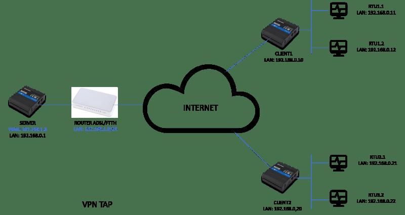 VPN TAP - Los 10 mejores 'How-To' sobre routers Teltonika del 2019