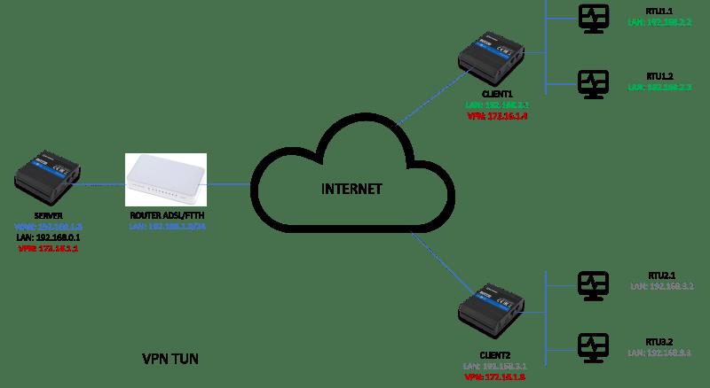VPN TUN - ¿ Cómo crear una VPN con OpenVPN y routers Teltonika ?