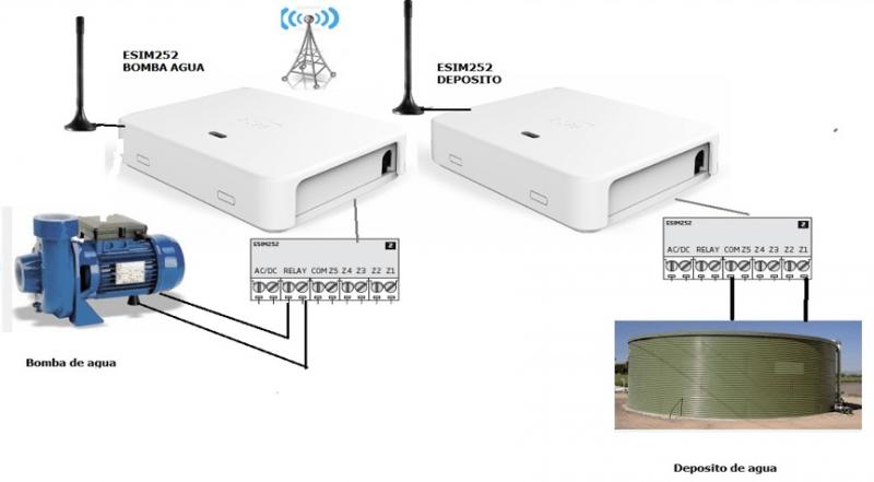 esim252 deposito bomba 1 - ¿ Cómo usar el ESIM252 para comunicar entre sí un depósito de agua y la bomba de llenado ?