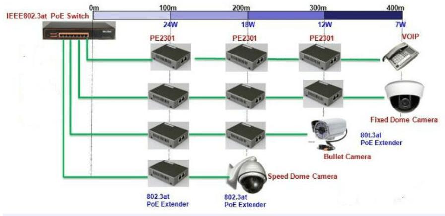 PoE extender topology - Extensor PoE pasivo - extiende tu PoE hasta 400m sobre cable UTP