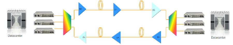 itn8600 i xt4d point to point 1 1024x198 - iTN8600-I-XT4D Dual 100G Hybrid OTN