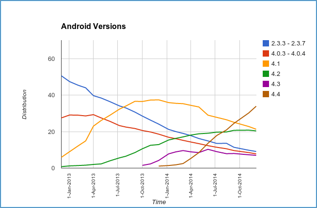 Graph of Android distribution between December 2012 and December 2014
