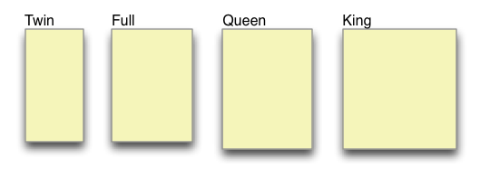 Relative Sizes Of Twin Full Double Queen And King Mattresses