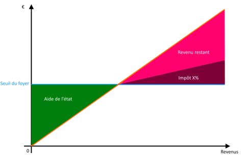 La méthode de simplification des impôts que je propose