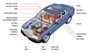 anatomy-of-an-automobile