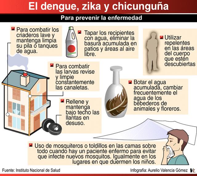 Seguridad Social Zika Dengue Chikungunya Como