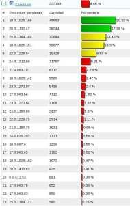 stats-navegadores-chromium