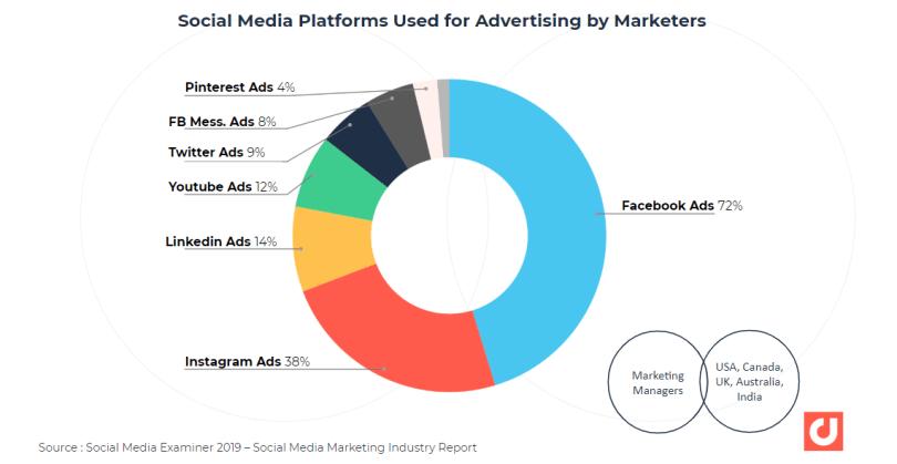 plates-formes de médias sociaux utilisées pour la publicité par les spécialistes du marketing