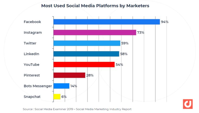 Plates-formes de médias sociaux les plus utilisées par les professionnels du marketing