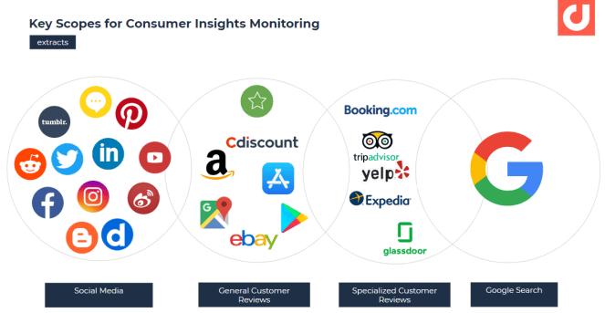 Domaines clés pour la surveillance des opinions des consommateurs