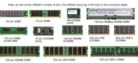 Berapa Besar RAM Ideal untuk komputer