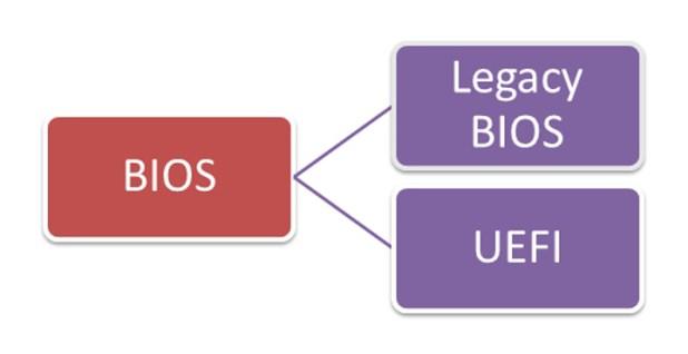 Perbedaan UEFI dan Legacy Pada Bios Motherboard Komputer Windows