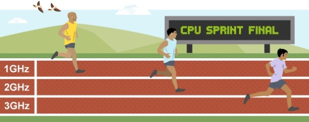 Clock Speed dan Multi Thread Core