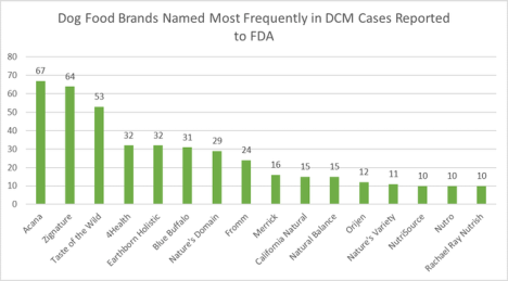 CMD origine alimentaire marques