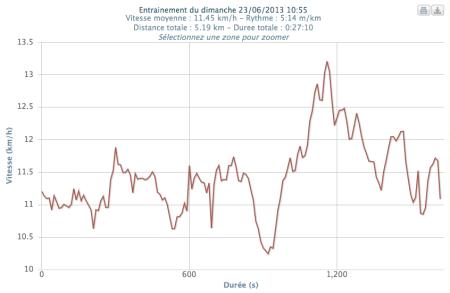 306ème sortie - Graphe Plotrun