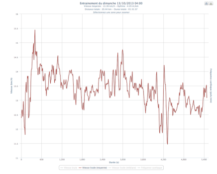 20km de Paris - Graphe Plotrun