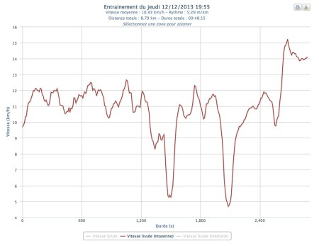 344ème sortie - Graphe Plotrun