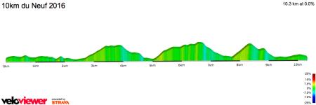 10km du Neuf - Profil