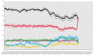 Njemački izbori 2017 ankete do 1. ožujka 2017