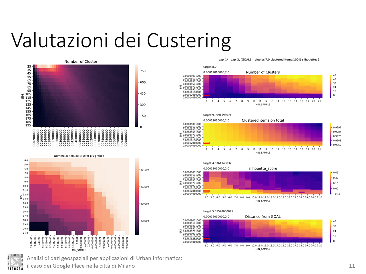 KPI Data Clustering selection Milan