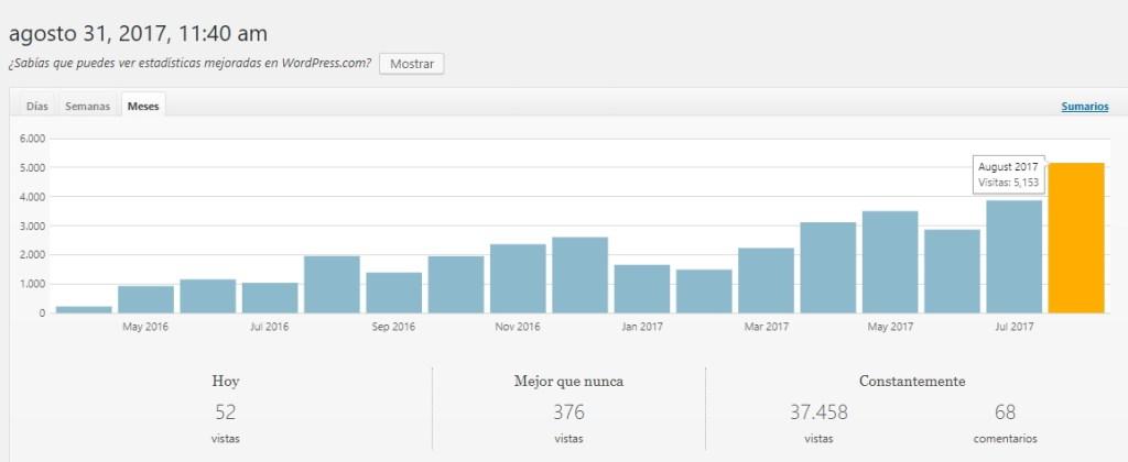 5000 visitas