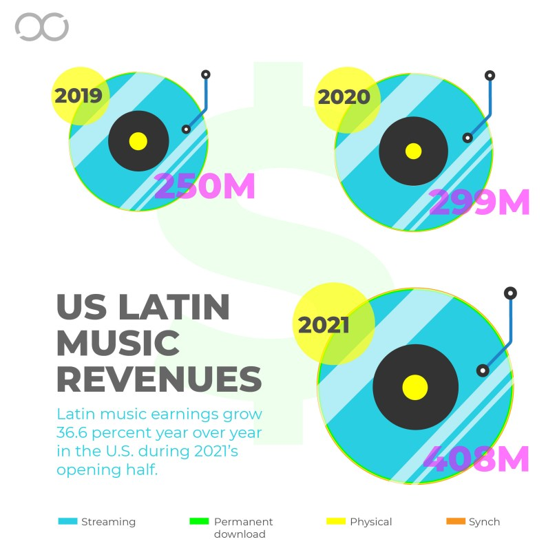 Latin Music Half-Year Revenue Surpasses $400 Million Amid Continued Double-Digit Streaming Growth