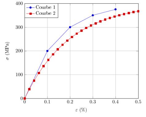 Exemple plus complet de graphique PGFPlots