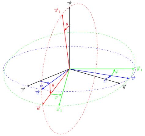 Représentation des angles d'Euler avec TikZ