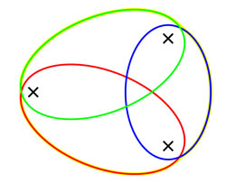 Three points are marked in a triangle. around each pair of points, an elipse is drawn. the whole shape looks like an egg.
