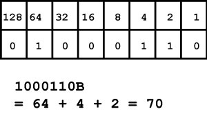 a table. top row: 128, 64, 32, 16, 8, 4, 2, 1. bottom row 0, 1, 0, 0, 0, 1, 1, 0. text below the table: 1000110B = 64+4+2 = 70