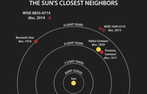 Sun's neighbours