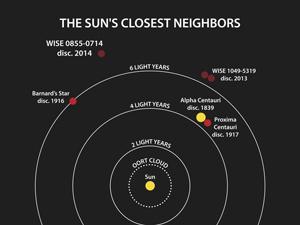 Sun's neighbours