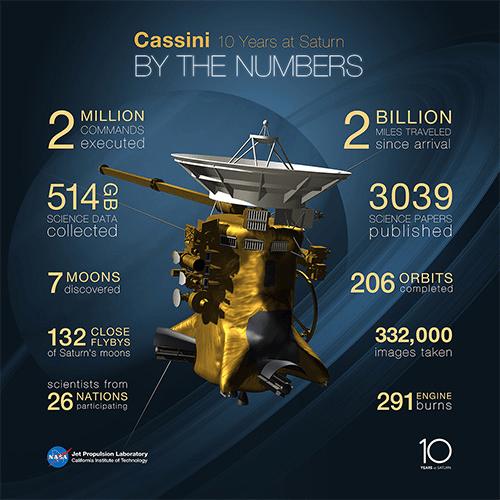 Infographic on Cassini