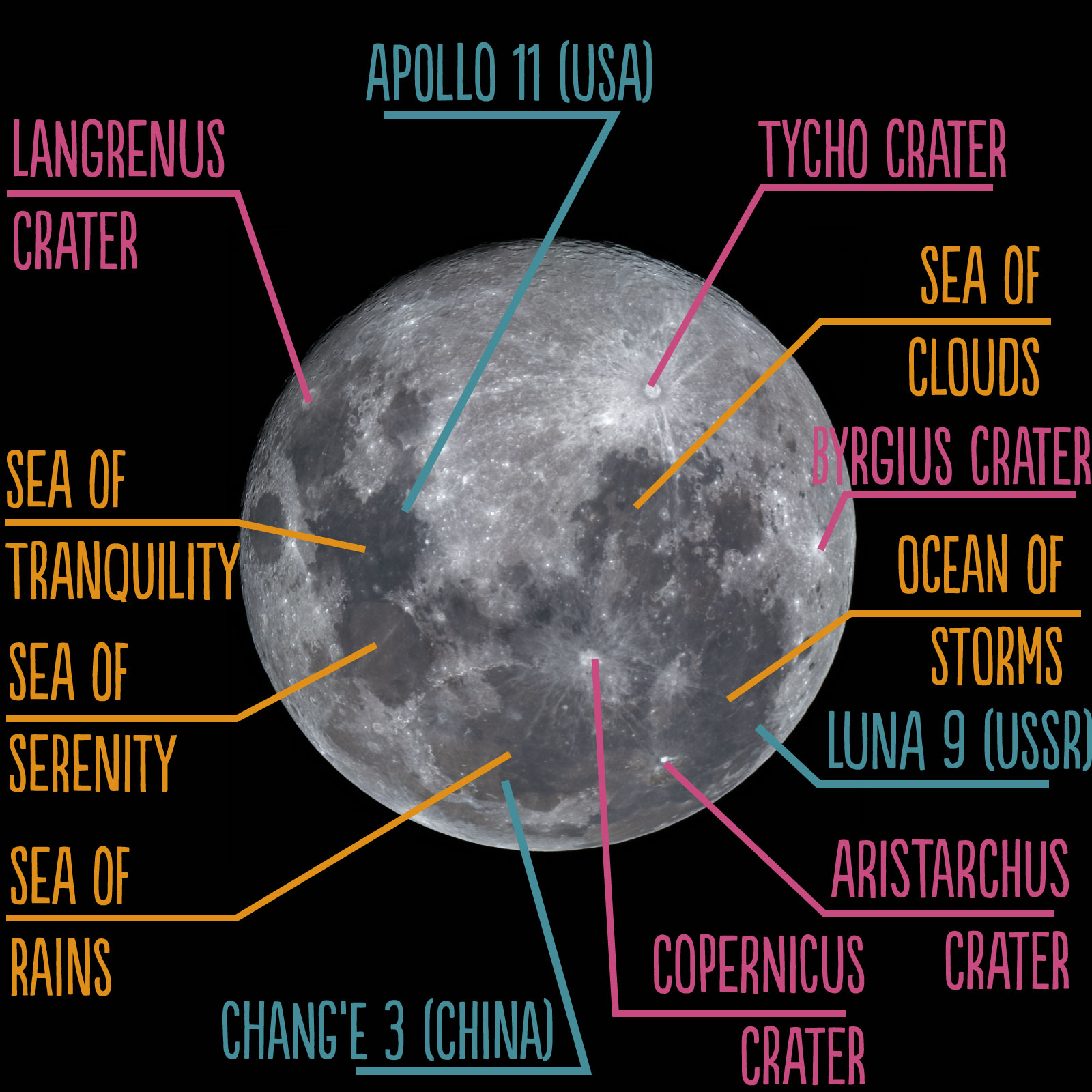 Mapping the Moon - Double Helix