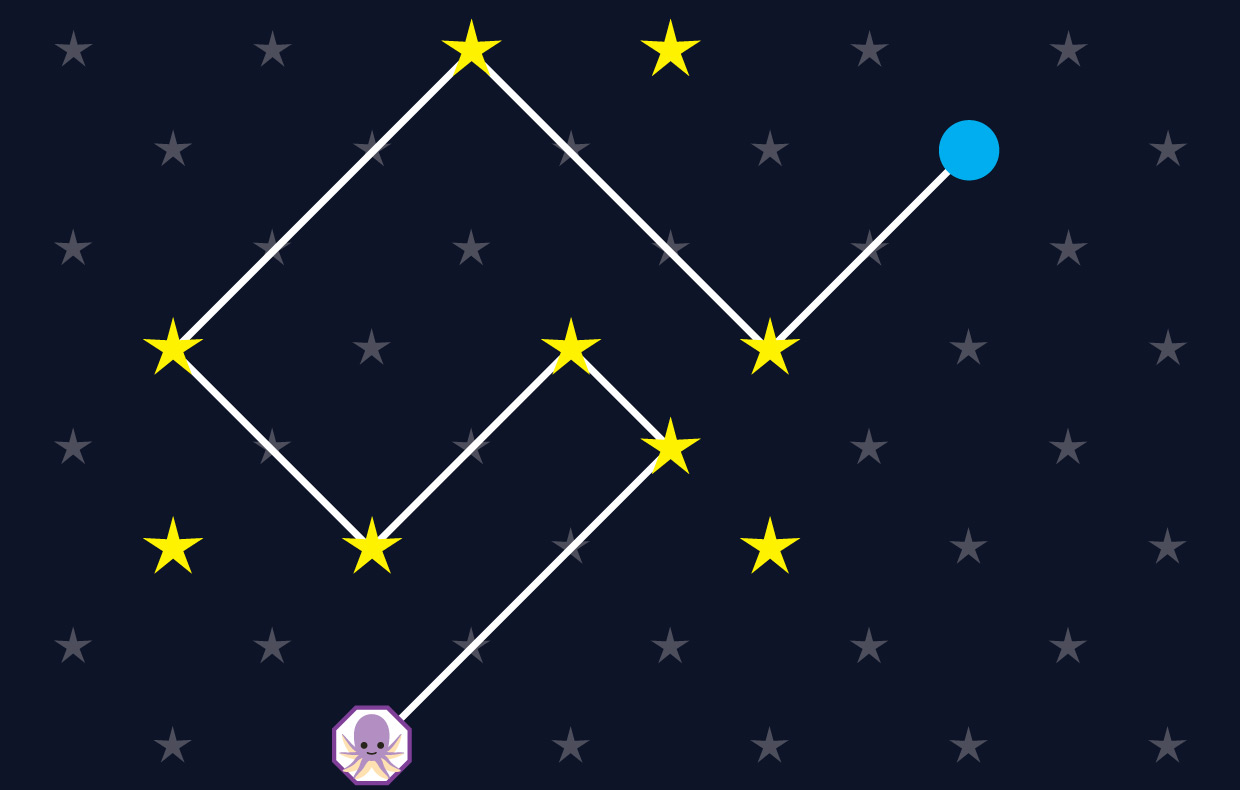 Line joining the blue dot to the alien through the yellow stars.