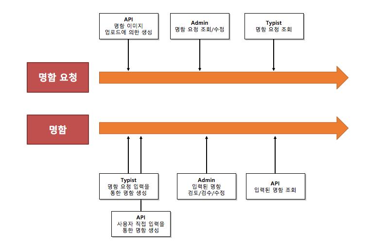 duplicate_domain_model