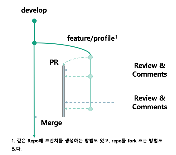 pr_code_review