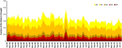 This graph shows the fraction of the globe that was in drought from 1982 until 2012.  The different colors represent different severities of drought, with yellow being the mildest drought and dark red being the worst drought.  (image from reference 3)